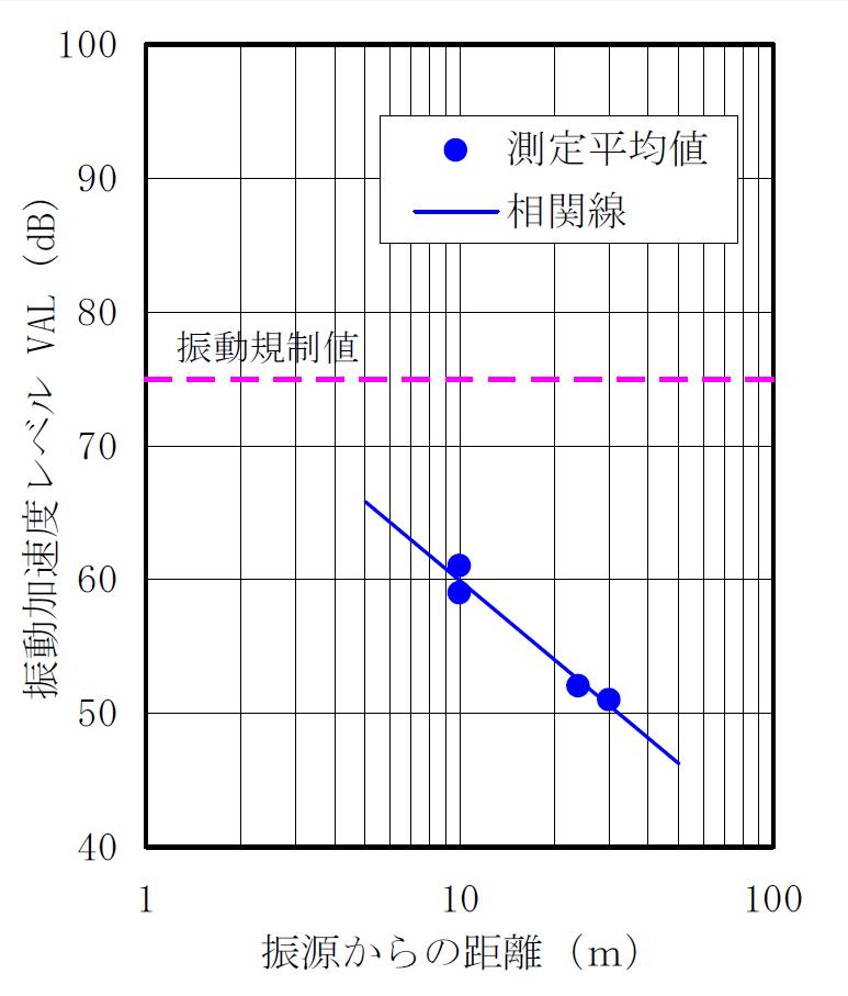 振動騒音データ